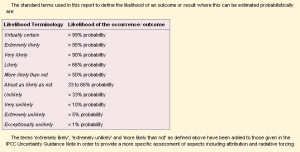 Box TS.1 Likelihood/Uncertainty table